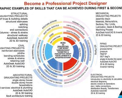 National Certificate Multi-Disciplinary Drawing Office Practice N4/N5